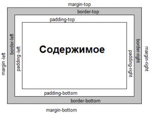 CSS margin border padding content