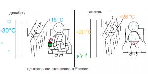 Отопление в апреле центральное отопление в России