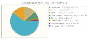 Расходы на проживание в Москве (апрель 2017)