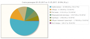 Круговая диаграмма расходов на проживание в Москве за май 2017 года.
