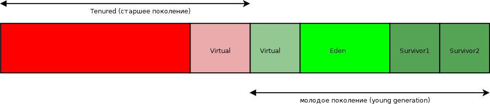 Поколения для сборщика мусора Parallel GC в Java