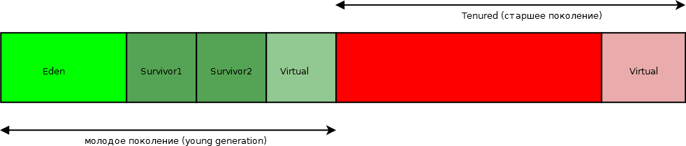 Разделение памяти для последовательного сборщика мусора serial garbage collector