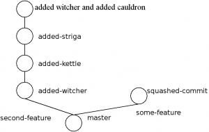 Git rebase magic squashed