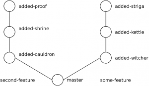 git rebase magic two branches