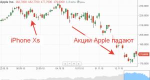 Apple Inc акции падают