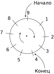 Modulo operation clock