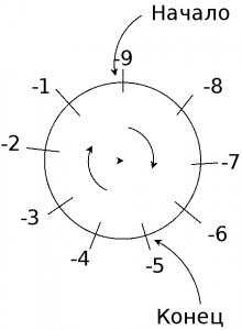 Clock modulo negative